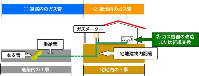 道路内のガス管 敷地内のガス管
