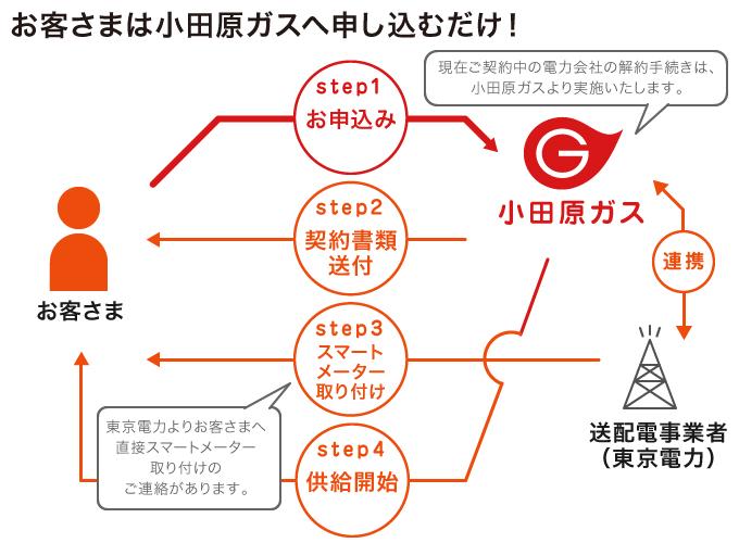 お客さまは小田原ガスへ申し込むだけ!