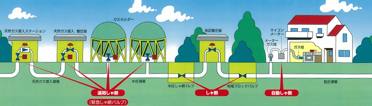 ガス緊急遮断システム