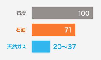 NO2(窒素酸化物)