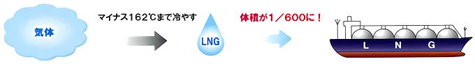 天然ガスは液化されて、安全に効率よく運ばれてきます