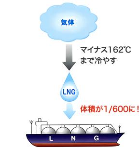 ガス-天然ガスとは? | 小田原ガス株式会社