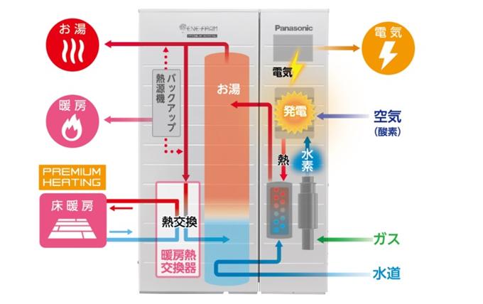 エネファーム発電方法イメージ図