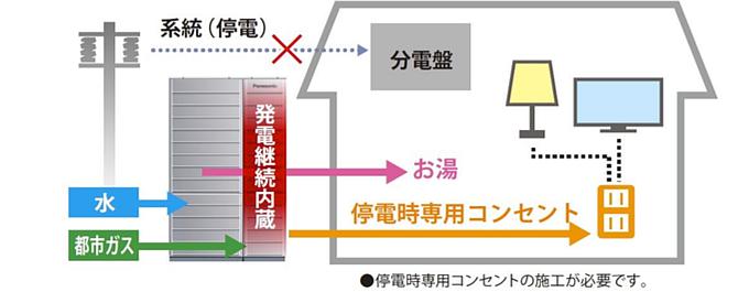 停電時のシステムイメージ図