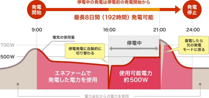 停電時の運転イメージ図