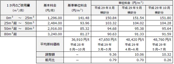 ガスパワー 料金表