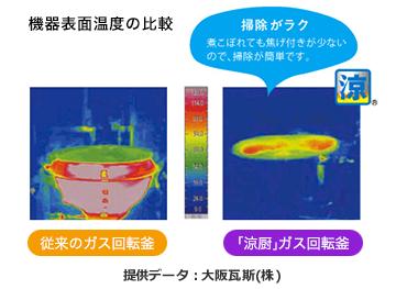 機器表面温度の比較
