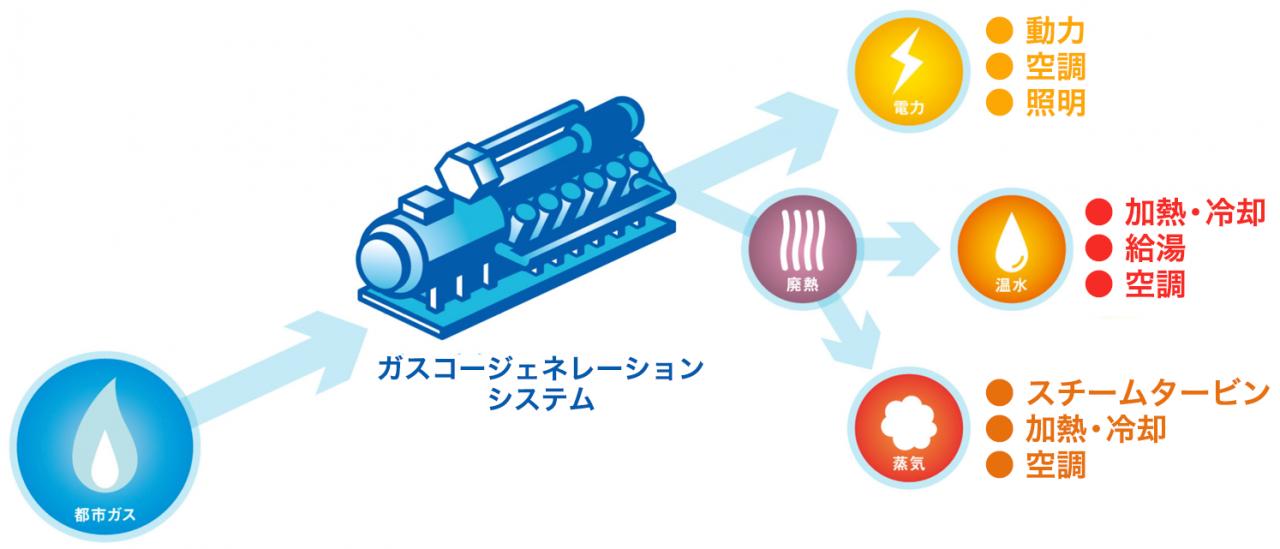 ガスコージェネレーションシステムの仕組み