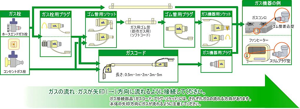 ガスの流れ ガス接続部品(ガラスコード・プラグ・ソケット)にはそれぞれガスの流れる方向があります。本体の矢印方向にガスが流れるように注意してください。