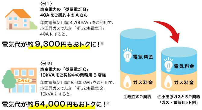 電気 料金 電力 東京