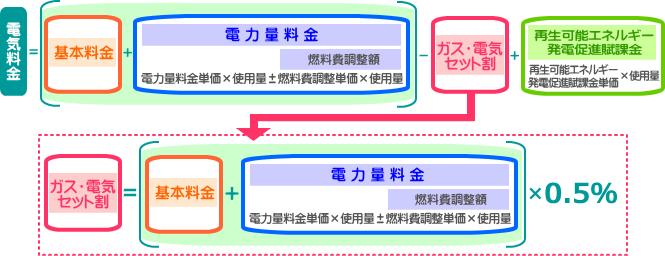 料金計算方法図1S