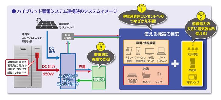 ハイブリッド蓄電システム連携時のシステムイメージ