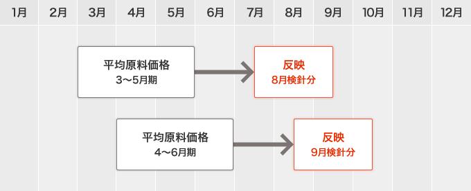 ガス料金への反映時期(例)