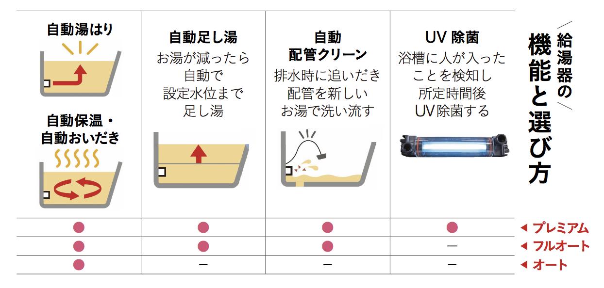 給湯器の機能と選び方